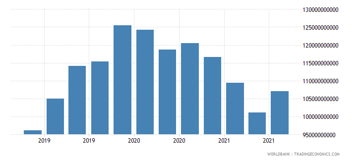 luxembourg 19_intnl debt securities nonbanks short term wb data