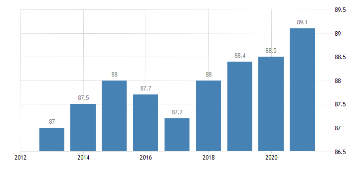 luxembourg activity rate from 25 to 54 years eurostat data