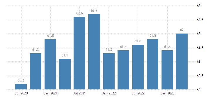 luxembourg activity rates eurostat data