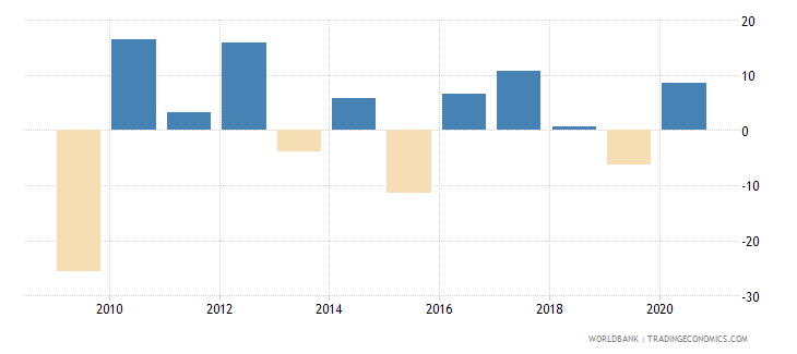 luxembourg adjusted net national income annual percent growth wb data