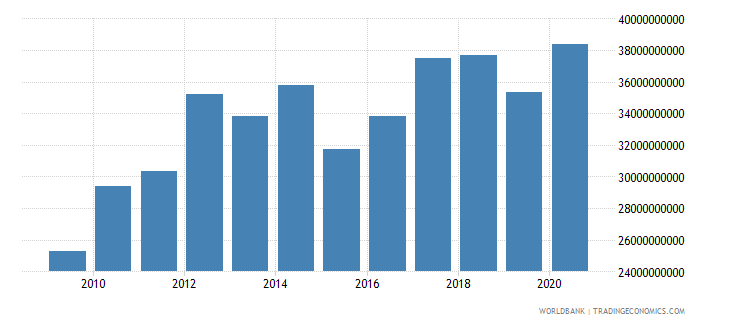 luxembourg adjusted net national income constant 2000 us dollar wb data