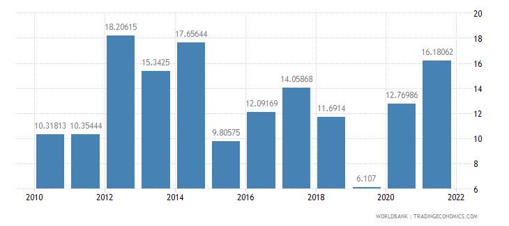 luxembourg adjusted savings net national savings percent of gni wb data