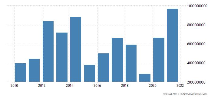 luxembourg adjusted savings net national savings us dollar wb data