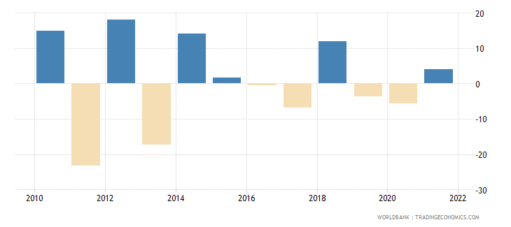 luxembourg agriculture value added annual percent growth wb data