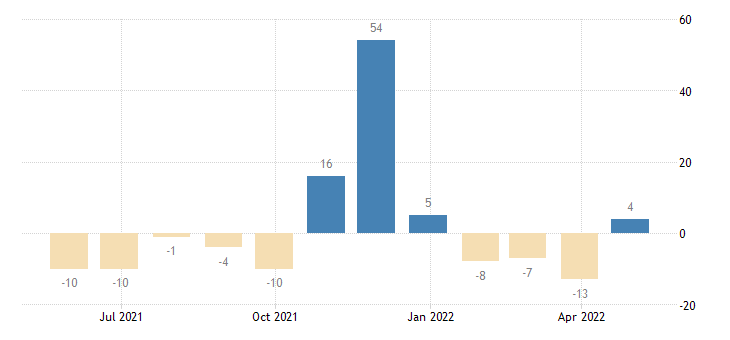 luxembourg balance of payments capital account eurostat data