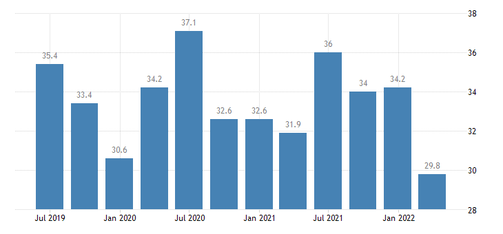 luxembourg balance of payments current account on services eurostat data