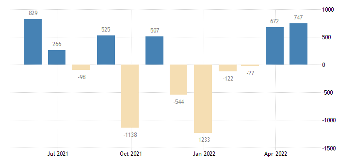 luxembourg balance of payments current capital account eurostat data