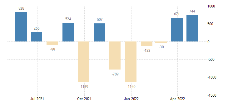 luxembourg balance of payments financial account eurostat data