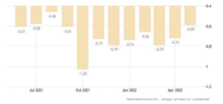 Luxembourg Balance of Trade