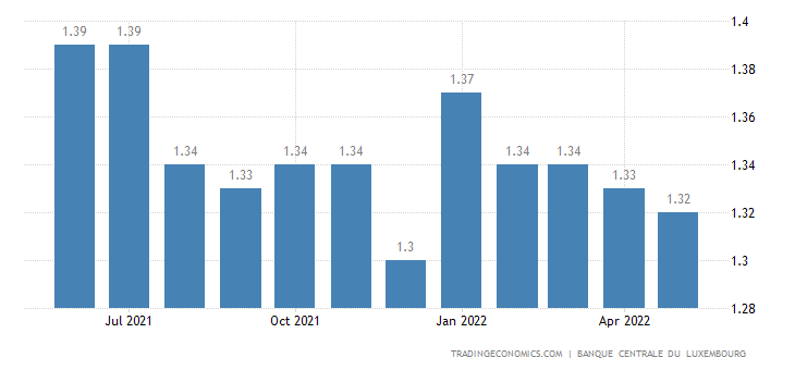 Luxembourg Bank Lending Rate