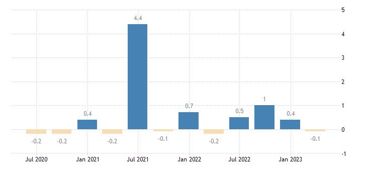 luxembourg capital account eurostat data