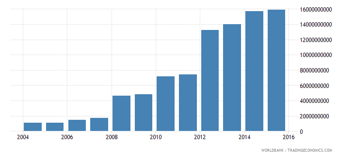 luxembourg central government debt total current lcu wb data
