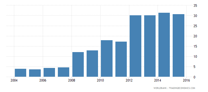 luxembourg central government debt total percent of gdp wb data