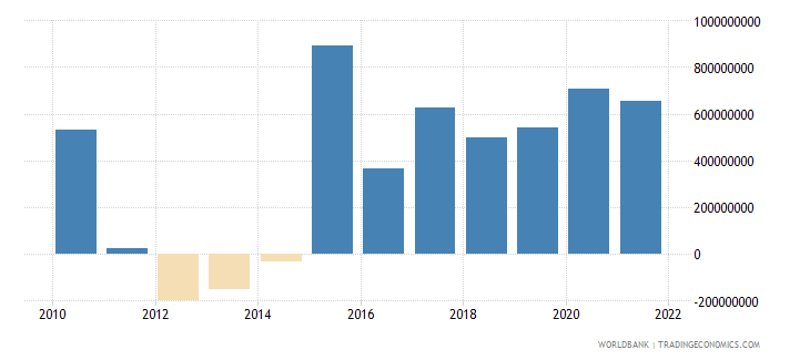 luxembourg changes in inventories current lcu wb data