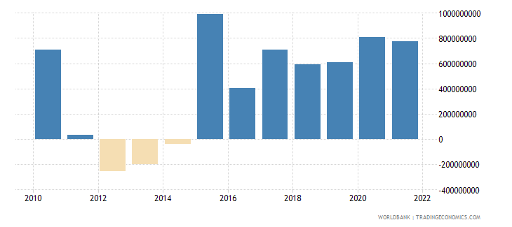 luxembourg changes in inventories us dollar wb data