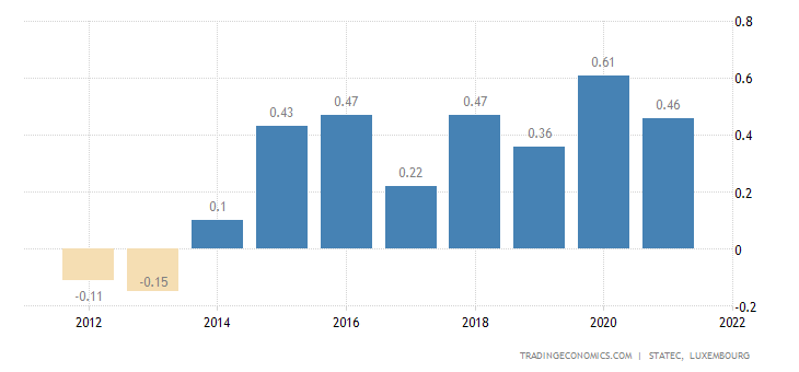 Luxembourg Changes in Inventories