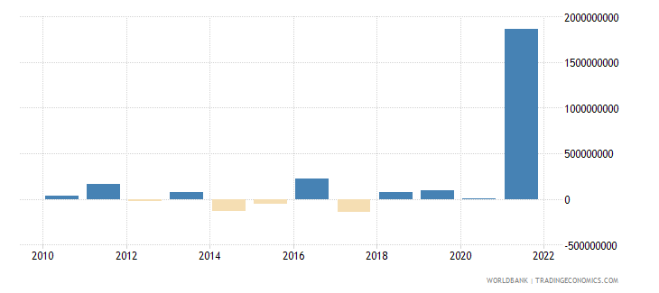 luxembourg changes in net reserves bop us dollar wb data