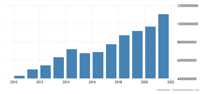 luxembourg commercial service imports us dollar wb data