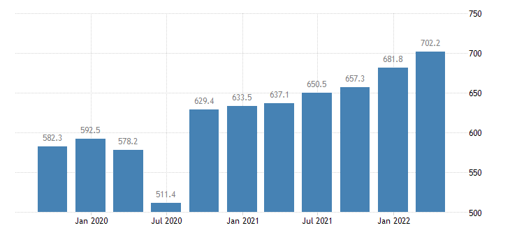 luxembourg compensation of employees construction eurostat data