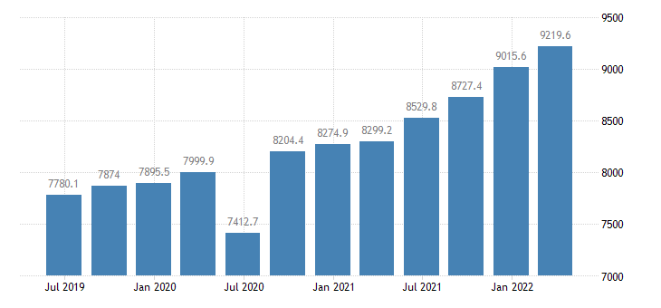 luxembourg compensation of employees eurostat data