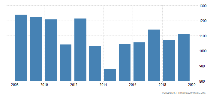luxembourg consolidated foreign claims of bis reporting banks to gdp percent wb data