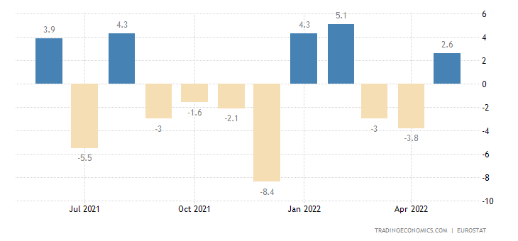 Luxembourg Construction Output