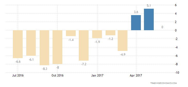 Luxembourg Consumer Confidence Current Conditions