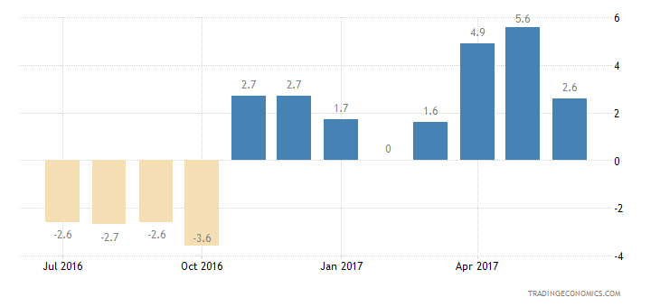 Luxembourg Consumer Confidence Economic Expectations