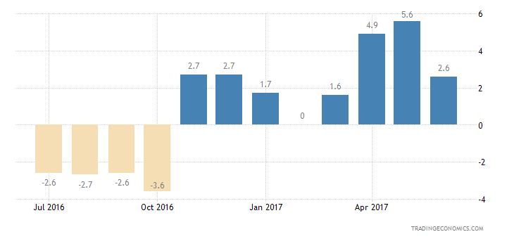 Luxembourg Consumer Confidence Economic Expectations