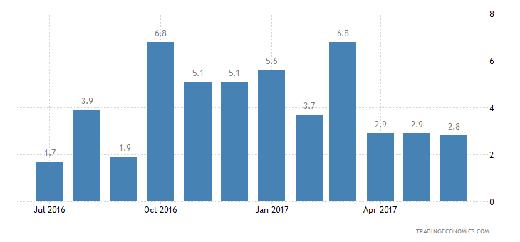 Luxembourg Consumer Confidence Financial Expectations