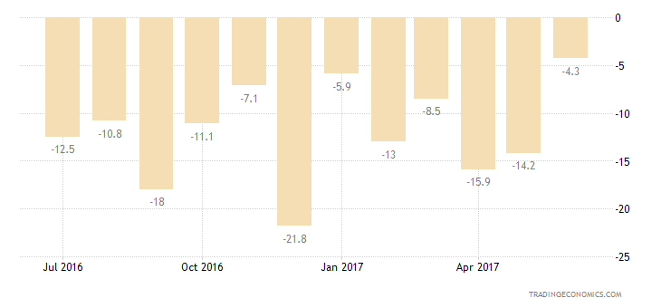 Luxembourg Consumer Confidence Major Purchases Expectations
