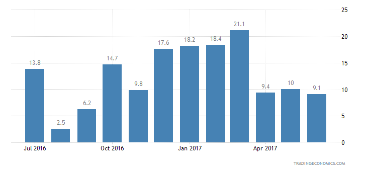 Luxembourg Consumer Confidence Price Trends