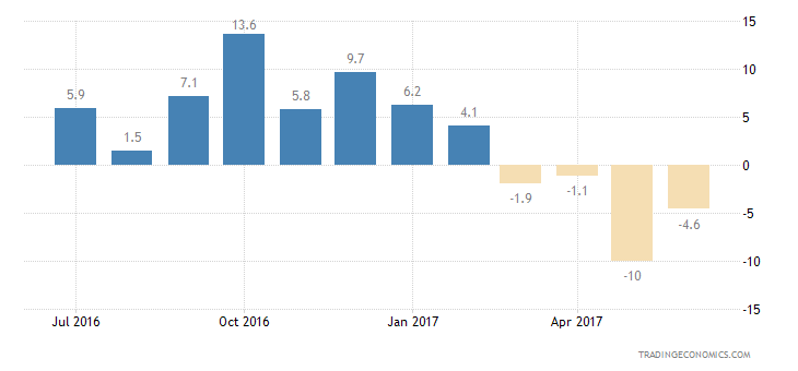 Luxembourg Consumer Confidence Unemployment Expectations