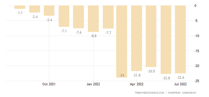 Luxembourg Consumer Confidence