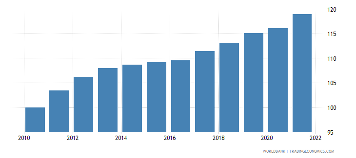 luxembourg consumer price index 2005  100 wb data