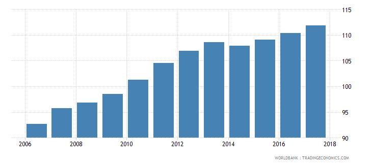 luxembourg consumer price index 2010 100 december wb data