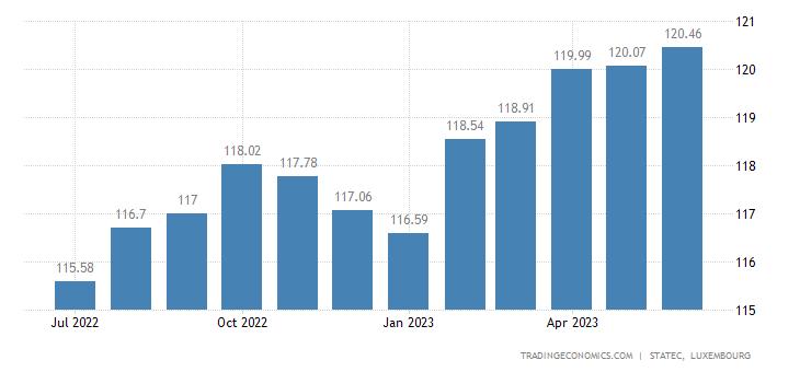 Luxembourg Consumer Price Index (CPI)