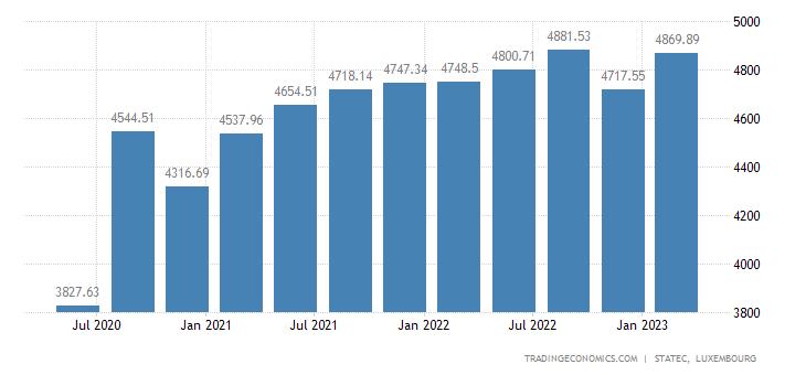 Luxembourg Consumer Spending