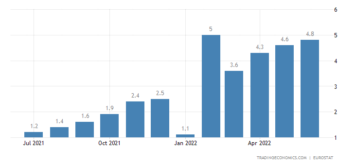 Luxembourg Core Inflation Rate