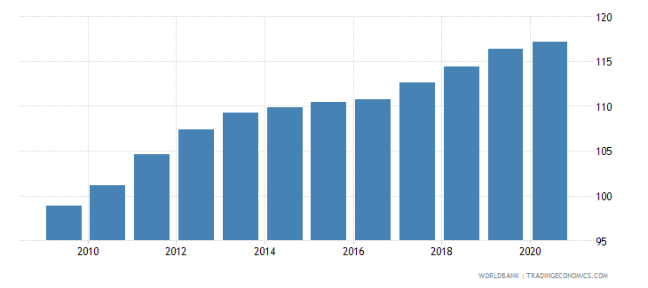 luxembourg cpi price nominal seas adj  wb data