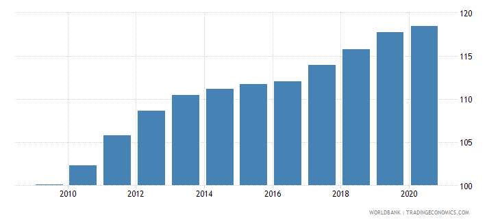 luxembourg cpi price nominal wb data