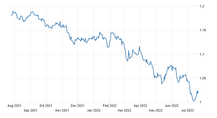 Euro Exchange Rate - EUR/USD - Luxembourg