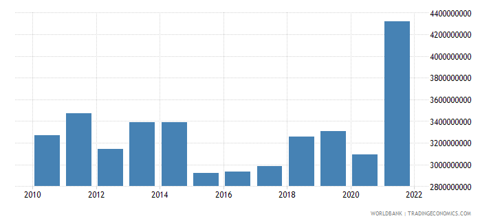 luxembourg current account balance bop us dollar wb data
