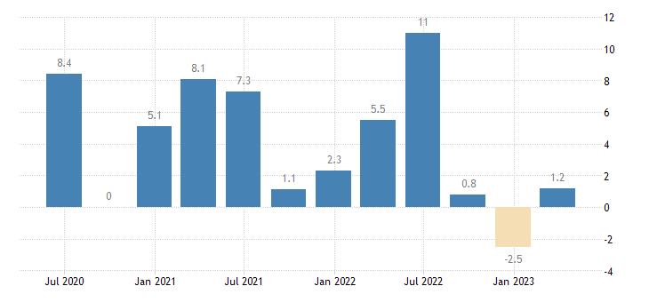 luxembourg current account balance eurostat data