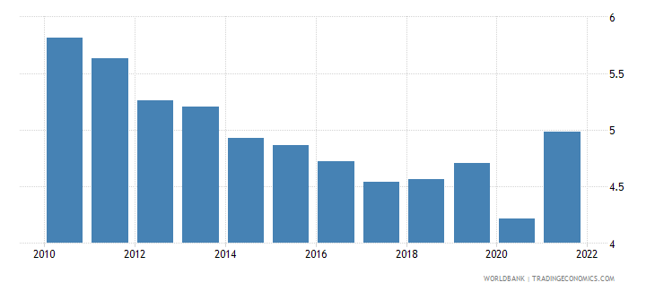 luxembourg current account balance percent of gdp wb data
