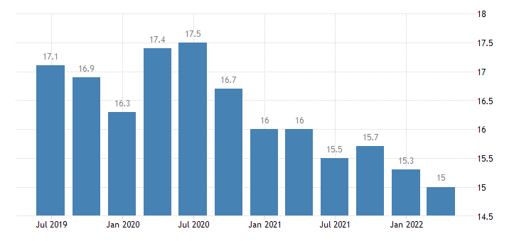 luxembourg current account credit on secondary income eurostat data