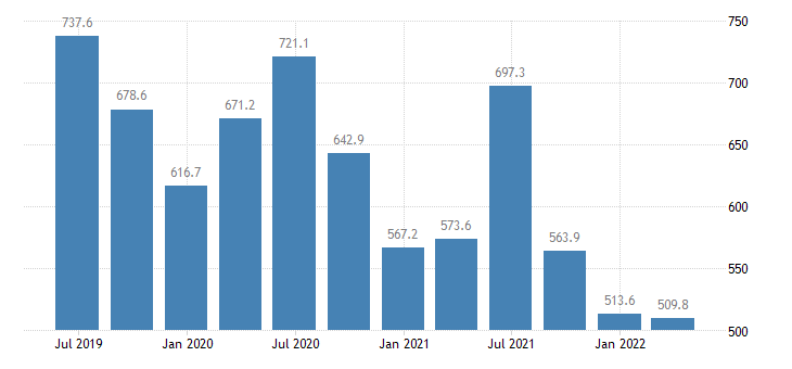 luxembourg current account debit eurostat data