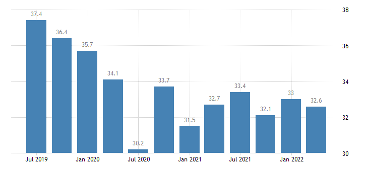 luxembourg current account debit on goods eurostat data