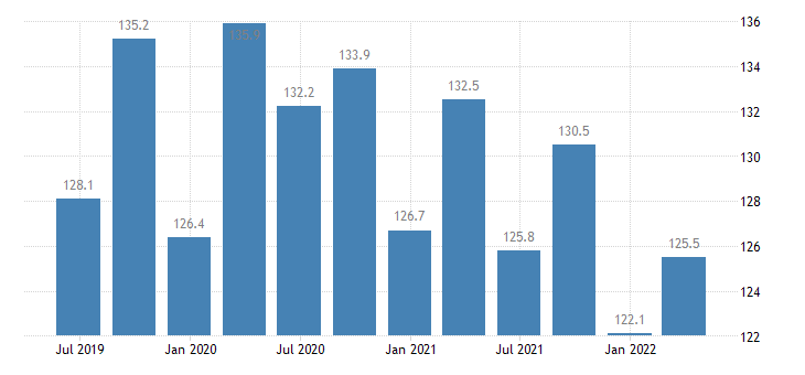 luxembourg current account debit on services eurostat data