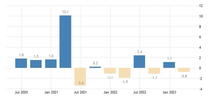 luxembourg current account net balance on goods eurostat data